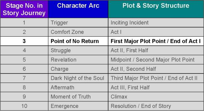 story and character arc