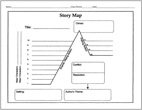 story map with plot